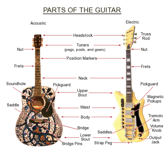 Guitar-Diagram